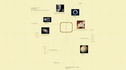 Mind Map: Universo