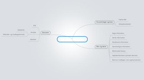 Mind Map: Informationskompetence