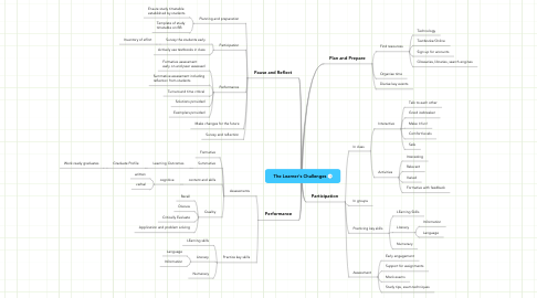 Mind Map: The Learner