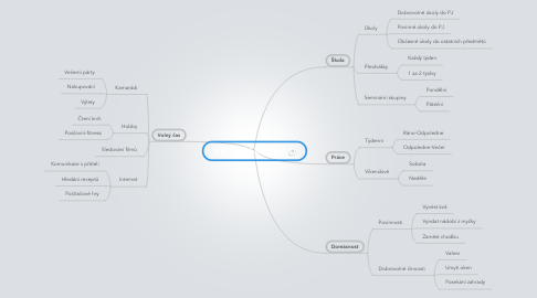 Mind Map: Můj Time Management