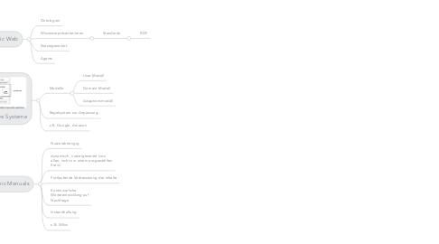 Mind Map: Hypermedia