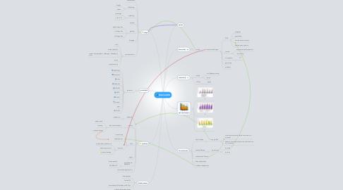 Mind Map: Mobile-MM