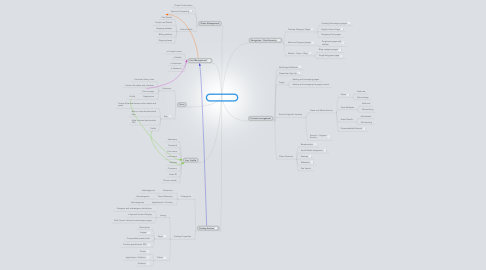 Mind Map: Autoclear Website