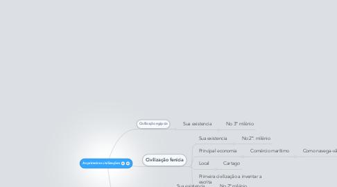 Mind Map: As primeiras civilizações