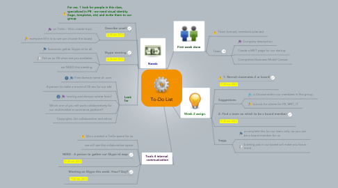 Mind Map: To-Do List