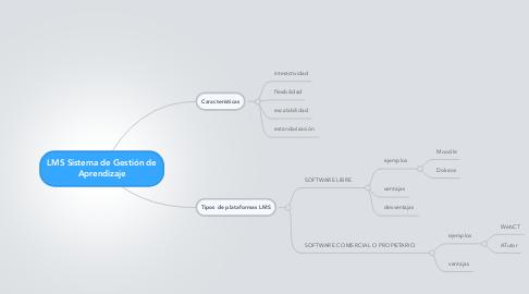 Mind Map: LMS Sistema de Gestión de Aprendizaje