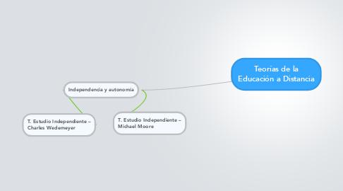 Mind Map: Teorías de la Educación a Distancia