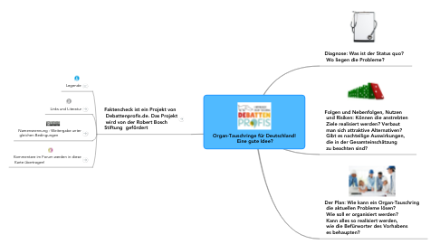 Mind Map: Organ-Tauschringe für Deutschland!  Eine gute Idee?