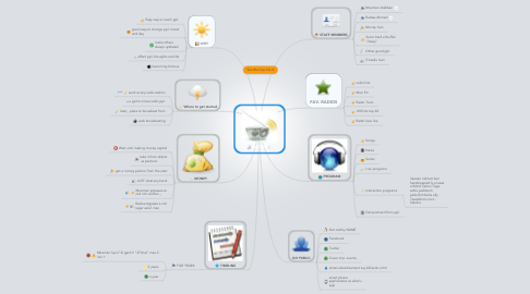 Mind Map: RADIO