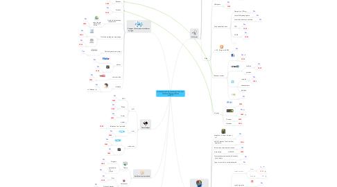 Mind Map: Environnement d