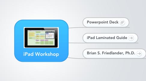 Mind Map: iPad Workshop