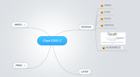 Mind Map: Clase CIVIL C