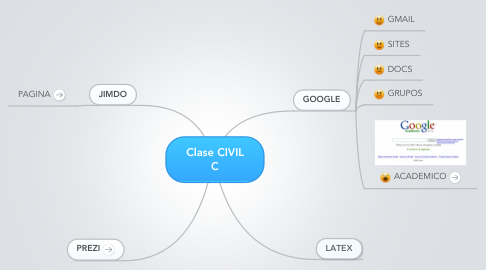 Mind Map: Clase CIVIL C