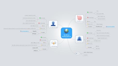 Mind Map: WordPress Hosting Options