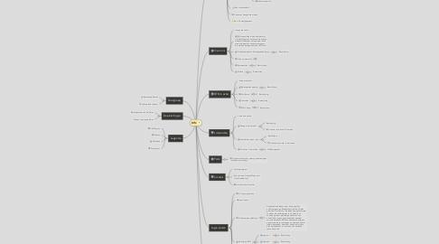 Mind Map: BTN