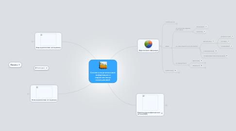 Mind Map: Система маркетинговой информации и маркетинговых исследований