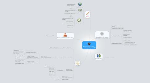 """Mind Map: Portal e-learningowy dzialu handlowego """"Handluś"""""""