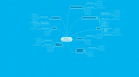 Mind Map: Каталог существующий