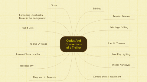 Mind Map: Codes And Conventions of a Thriller