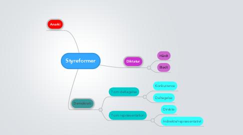 Mind Map: Styreformer