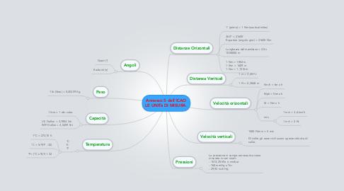 Mind Map: Annesso 5 dell'ICAO LE UNITà DI MISURA.