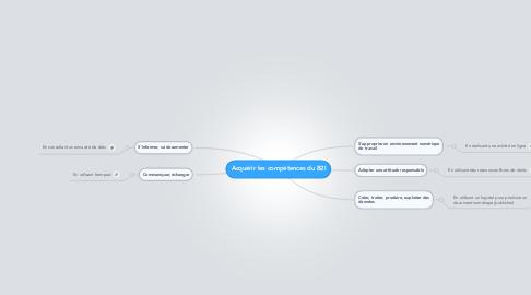 Mind Map: Acquérir les compétences du B2I