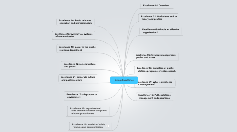 Mind Map: Grunig Excellence