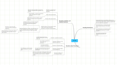Mind Map: 9.1-9.3