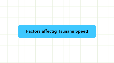 Mind Map: Factors affectig Tsunami Speed