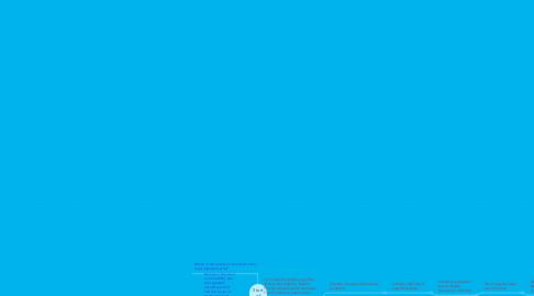 Mind Map: Start of WW1