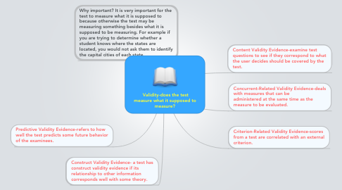 Mind Map: Validity-does the test measure what it supposed to measure?