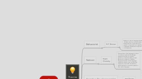 Mind Map: Theories of Language Development