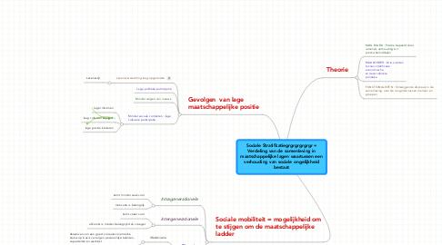 Mind Map: Sociale Stratificatiegrgrgrgrgrgr =Verdeling van de samenleving inmaatschappelijke lagen waartussen eenverhouding van sociale ongelijkheidbestaat