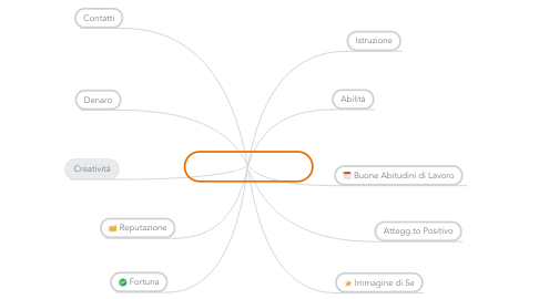 Mind Map: successo personale