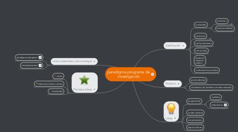 Mind Map: paradigma programa de investigación