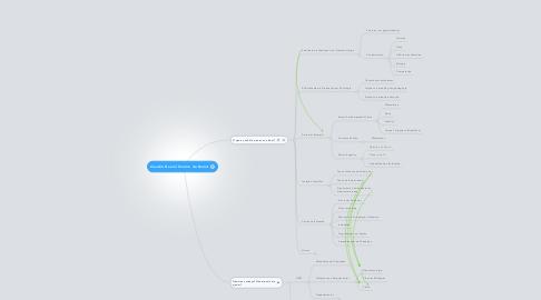 Mind Map: Claudio Daniel Tenório de Barros