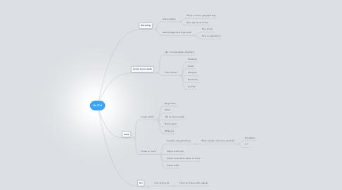 Mind Map: UniCal