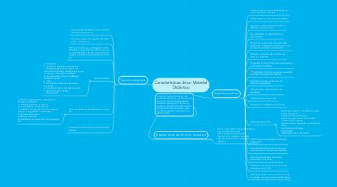 Mind Map: Características de un Material Didáctico