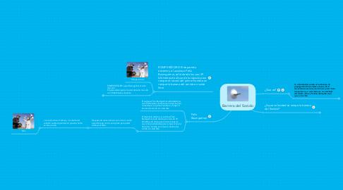 Mind Map: Barrera del Sonido