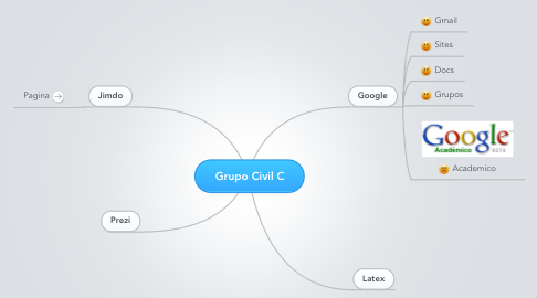 Mind Map: Grupo Civil C