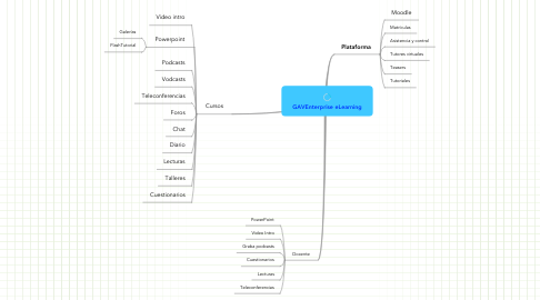 Mind Map: GAVEnterprise eLearning
