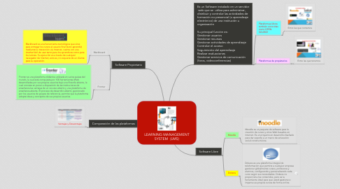 Mind Map: LEARNING MANAGEMENT SYSTEM  (LMS)