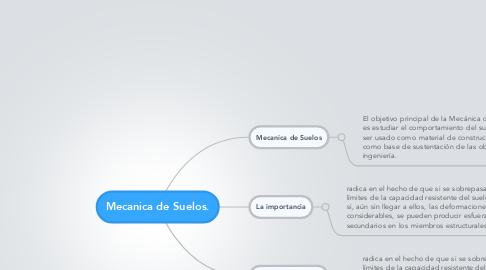 Mind Map: Mecanica de Suelos.