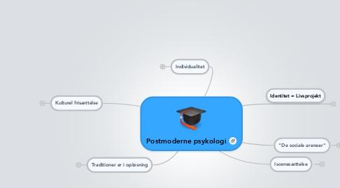 Mind Map: Postmoderne psykologi