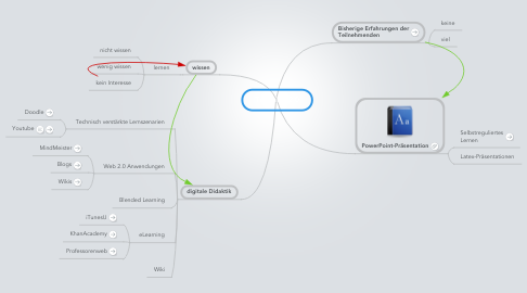 Mind Map: Teaching 2.0