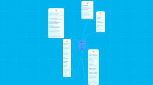 Mind Map: ИТ:По степени охвата задач управления