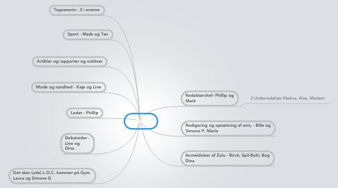 Mind Map: OMG