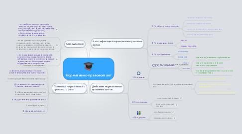 Mind Map: Нормативно-правовой акт