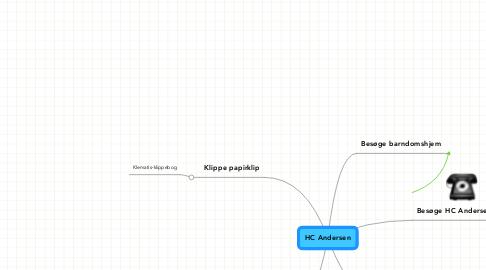 Mind Map: HC Andersen