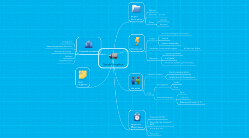 Mind Map: Basisbildungsbus